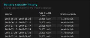 تاریخچه ظرفیت باتری